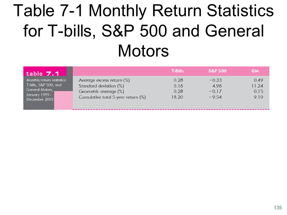 Table 7-1 Monthly Return Statistics for T-bills, S&P 500 and General Motors