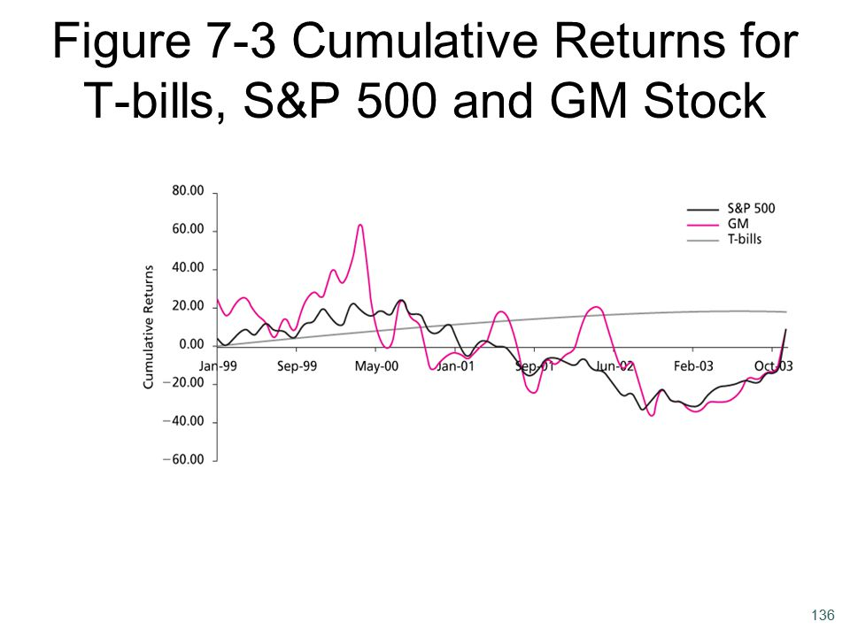 Figure 7-3 Cumulative Returns for T-bills, S&P 500 and GM Stock