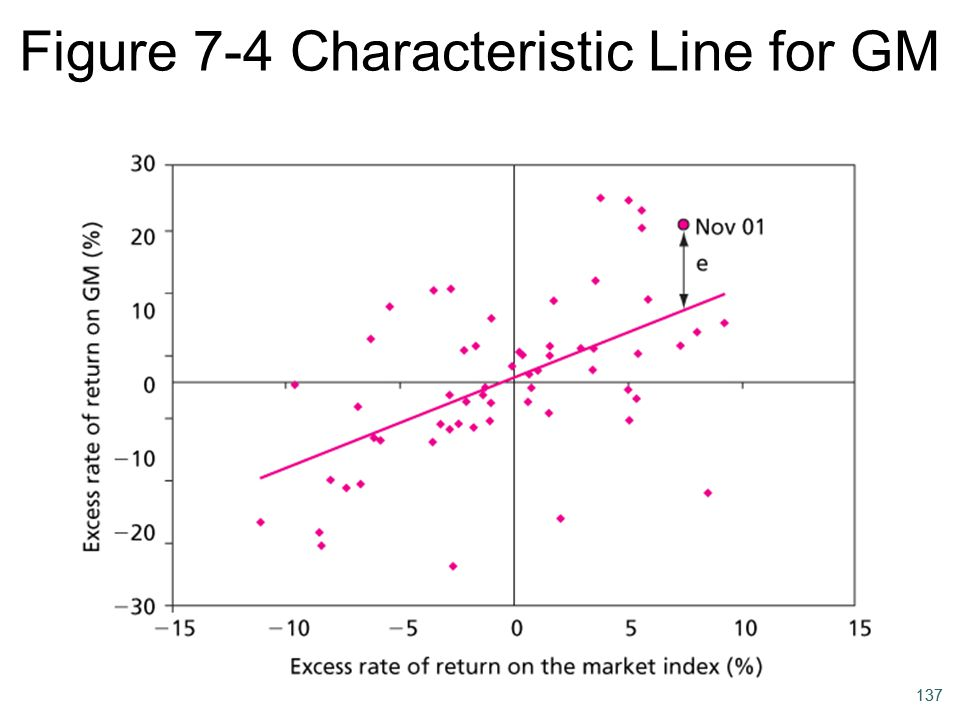 Figure 7-4 Characteristic Line for GM
