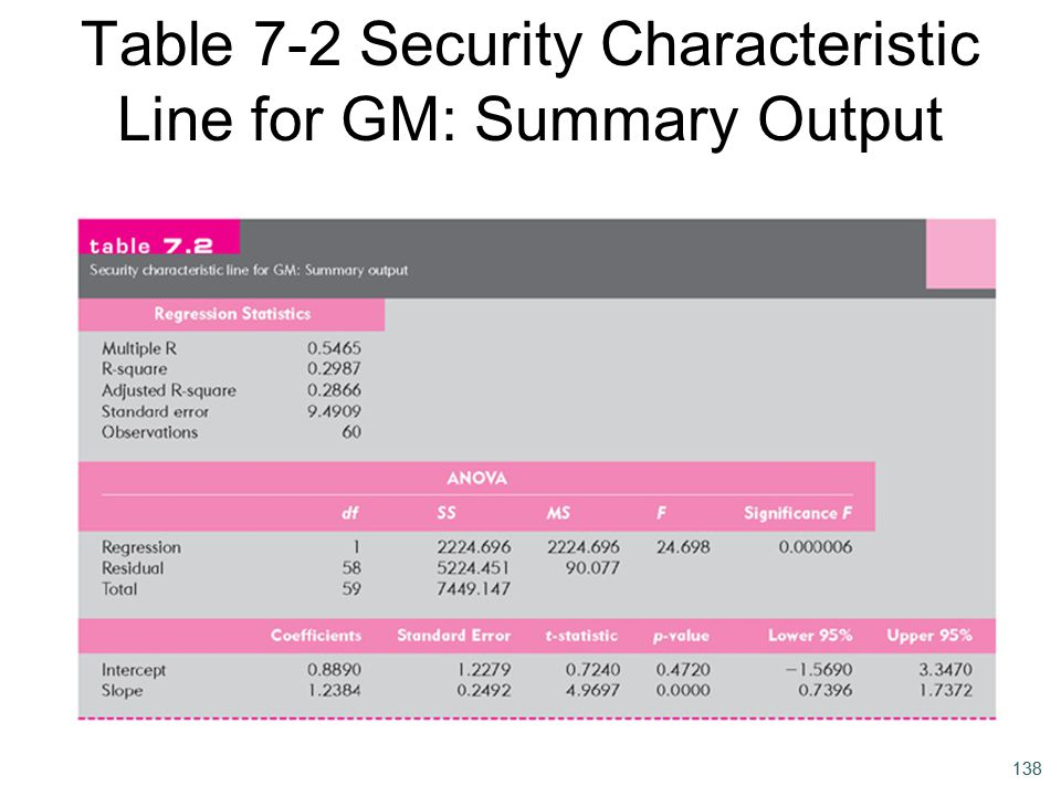 Table 7-2 Security Characteristic Line for GM: Summary Output