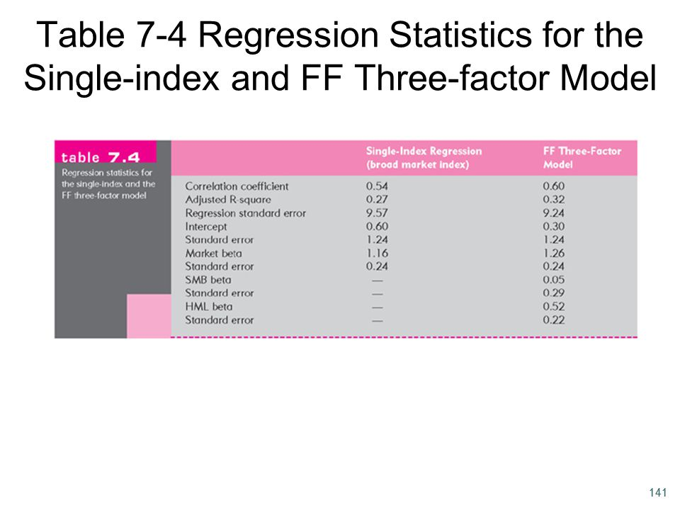 Table 7-4 Regression Statistics for the Single-index and FF Three-factor Model