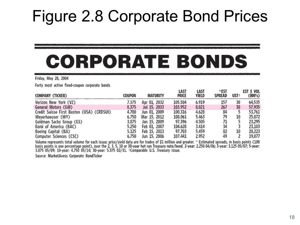 Figure 2.8 Corporate Bond Prices