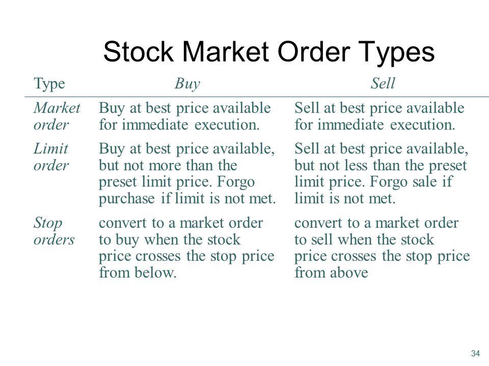 Stock Market Order Types