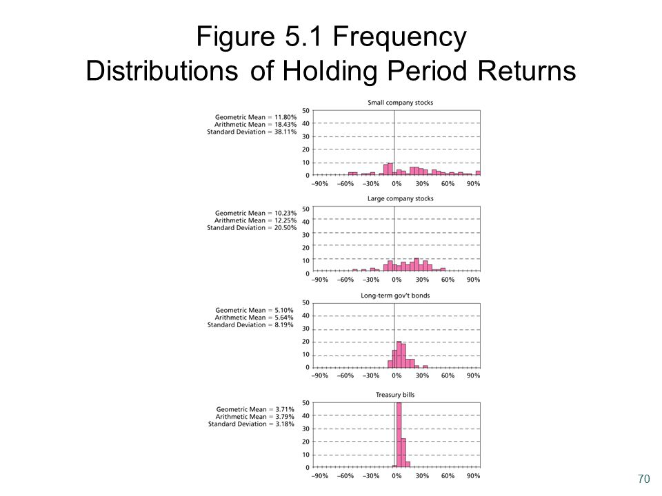 Figure 5.1 Frequency Distributions of Holding Period Returns