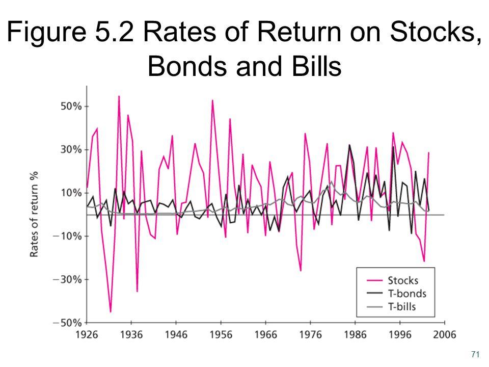 Figure 5.2 Rates of Return on Stocks, Bonds and Bills