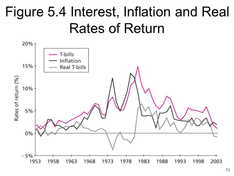 Figure 5.4 Interest, Inflation and Real Rates of Return