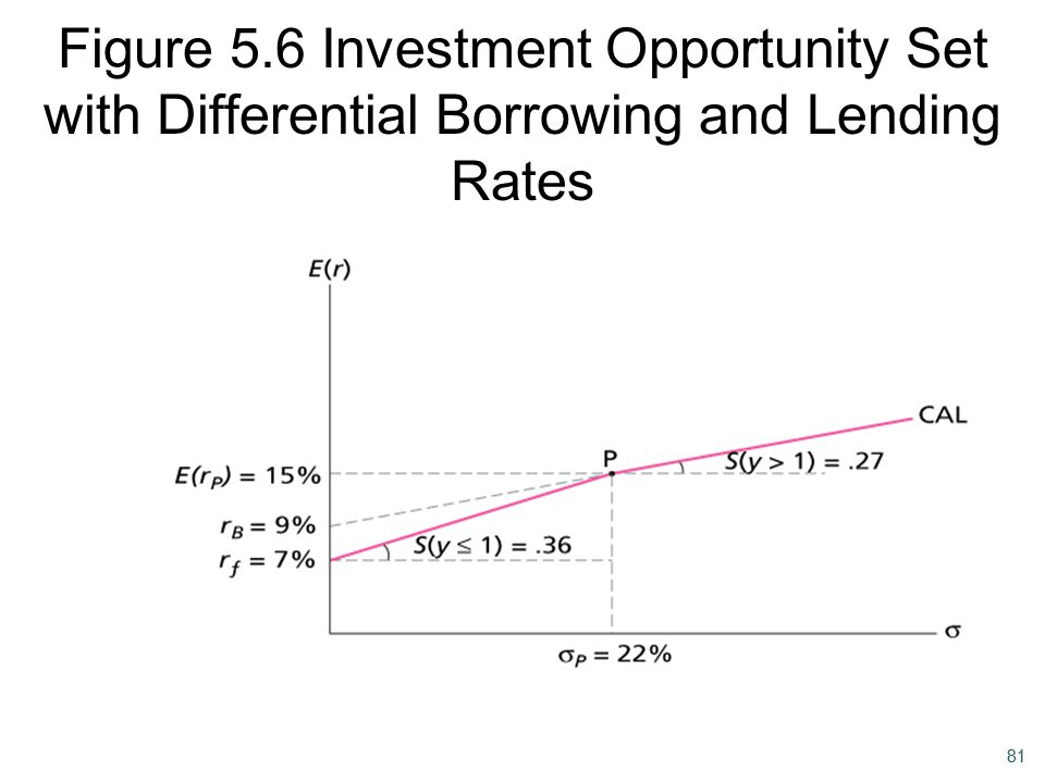Figure 5.6 Investment Opportunity Set with Differential Borrowing and Lending Rates