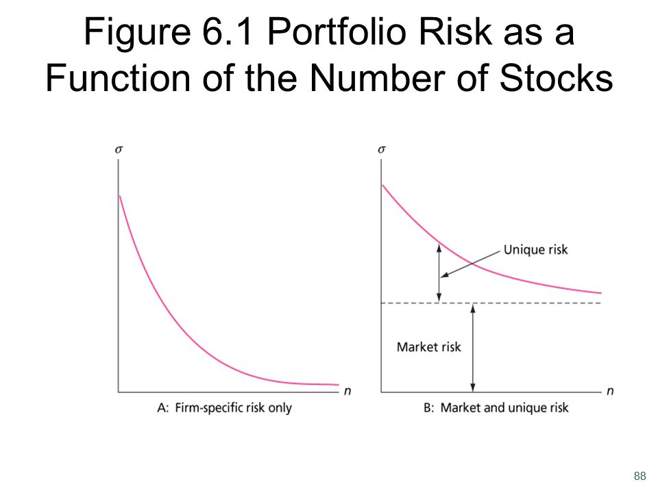 Figure 6.1 Portfolio Risk as a Function of the Number of Stocks