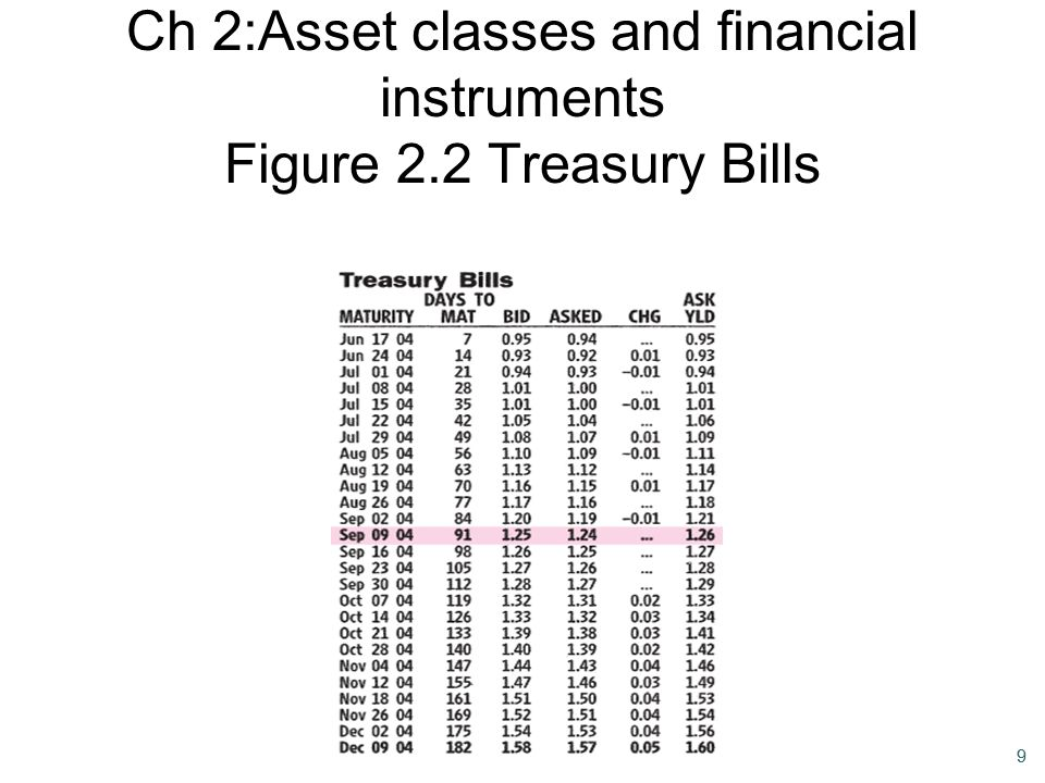 Ch 2:Asset classes and financial instruments Figure 2.2 Treasury Bills