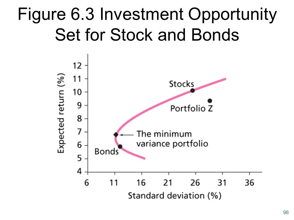 Figure 6.3 Investment Opportunity Set for Stock and Bonds