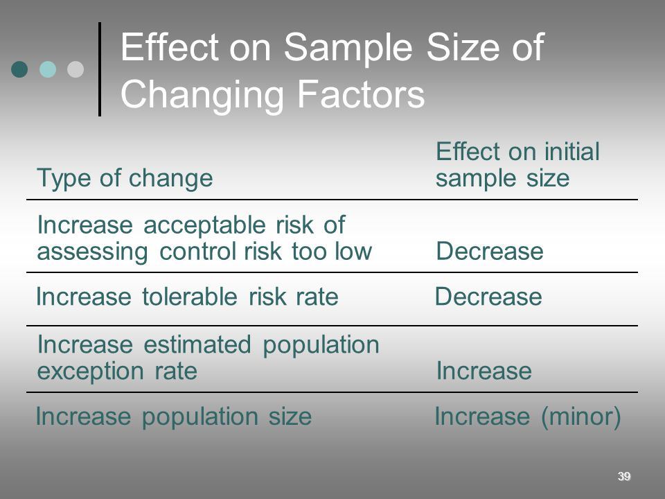 Effect on Sample Size of Changing Factors