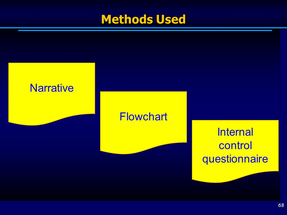 Methods Used Narrative Flowchart Internal control questionnaire
