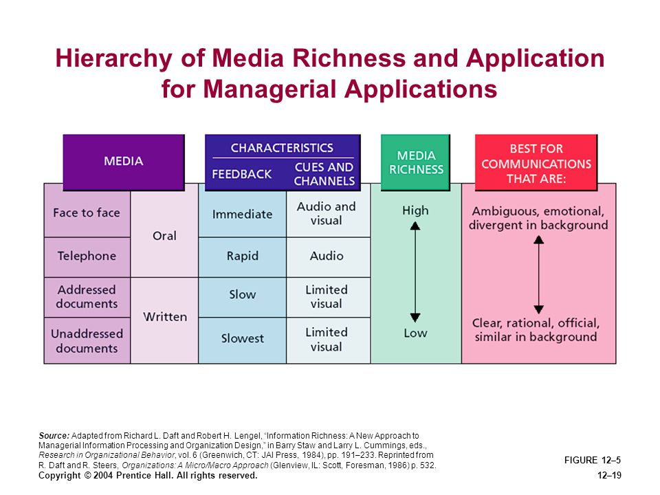 Hierarchy of Media Richness and Application for Managerial Applications