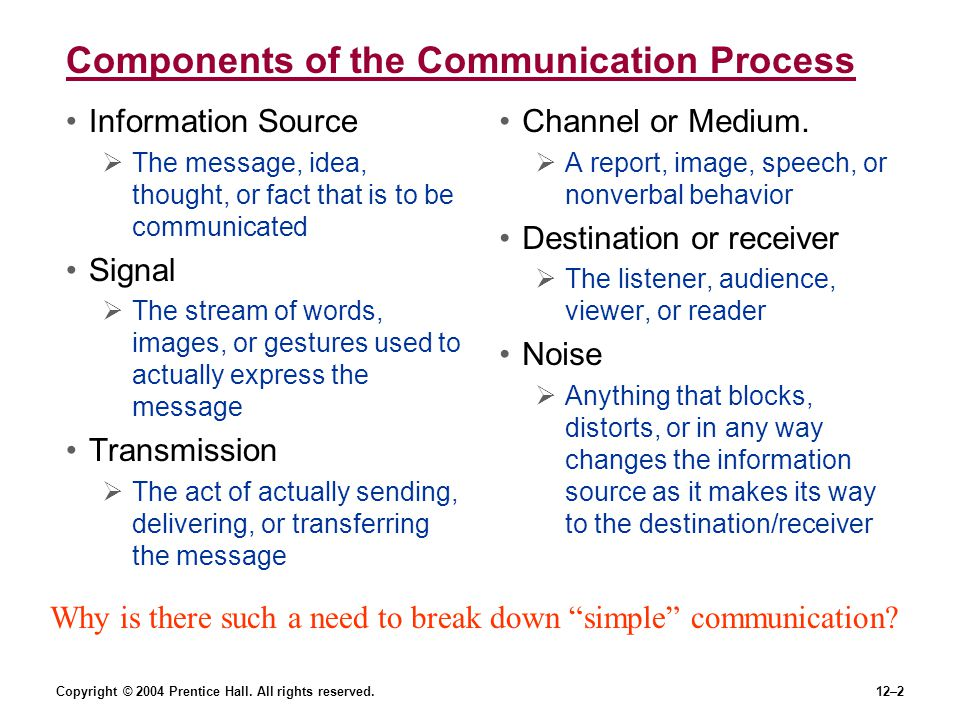 Components of the Communication Process