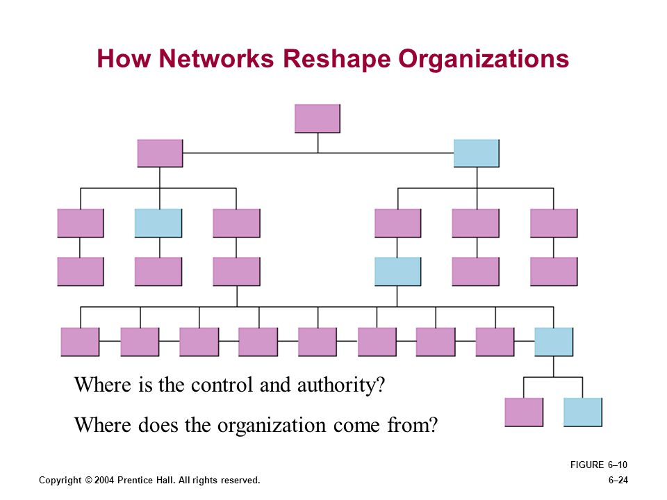 How Networks Reshape Organizations