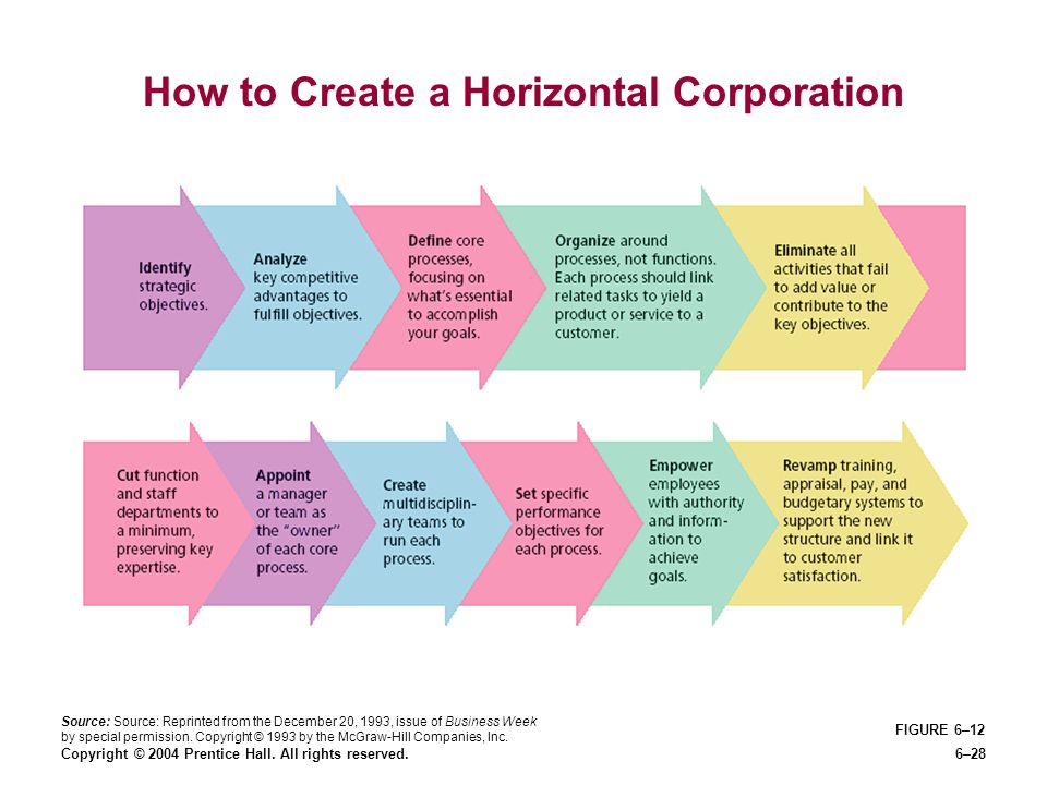 How to Create a Horizontal Corporation