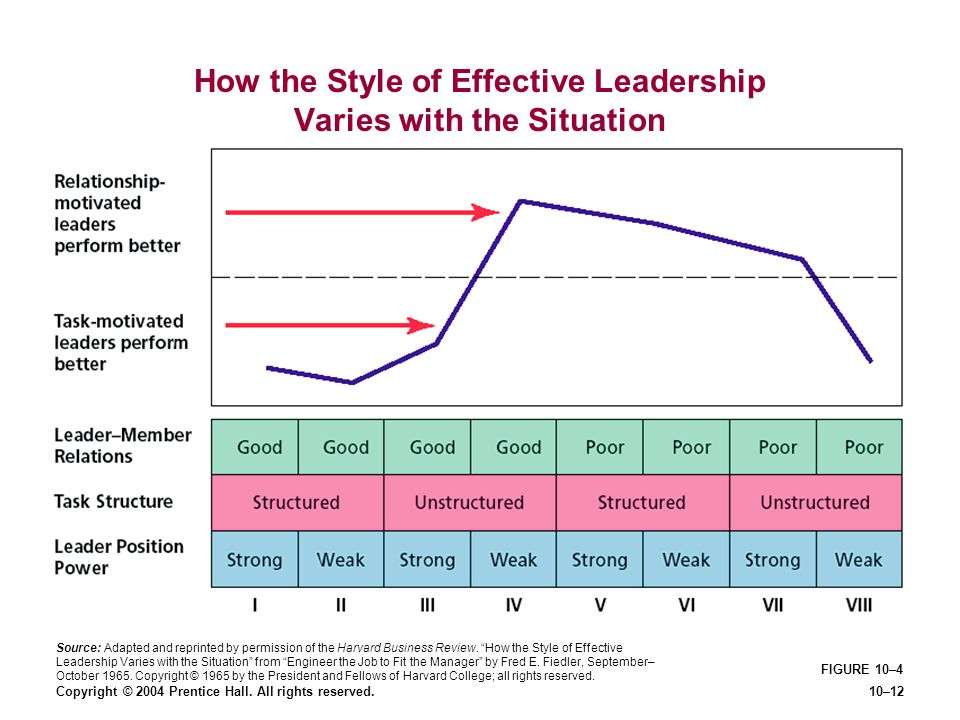How the Style of Effective Leadership Varies with the Situation