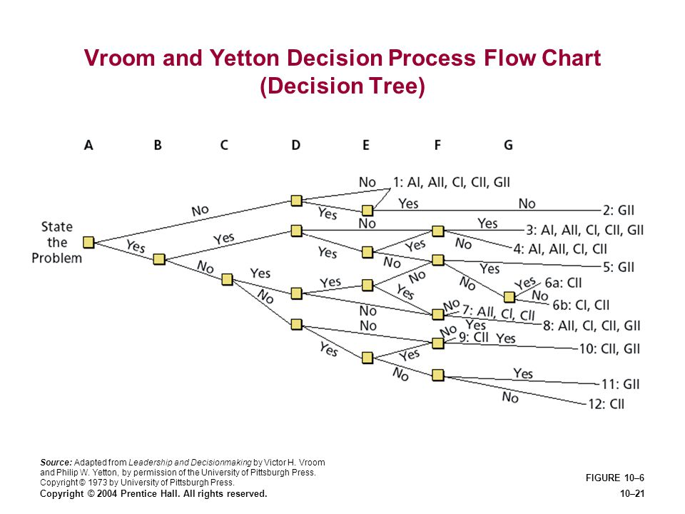Vroom and Yetton Decision Process Flow Chart (Decision Tree)