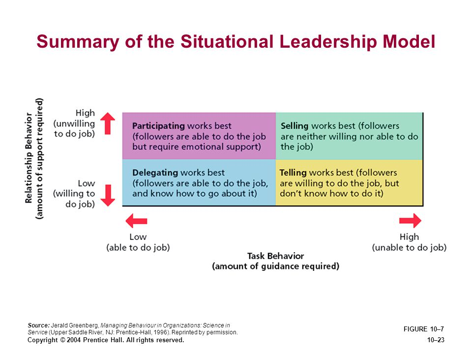 Summary of the Situational Leadership Model
