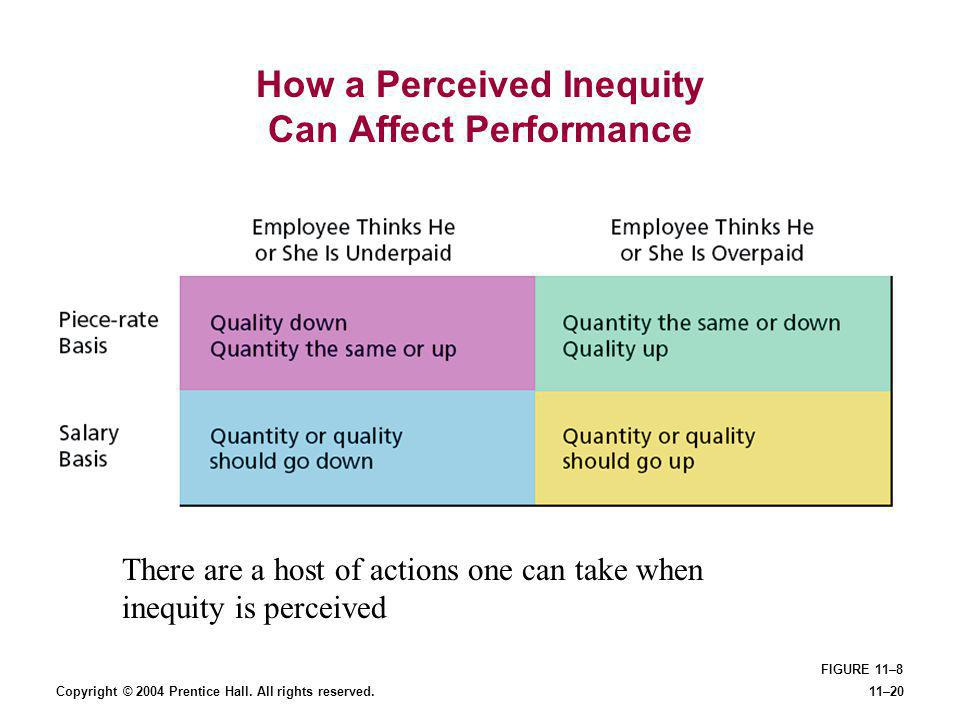 How a Perceived Inequity Can Affect Performance