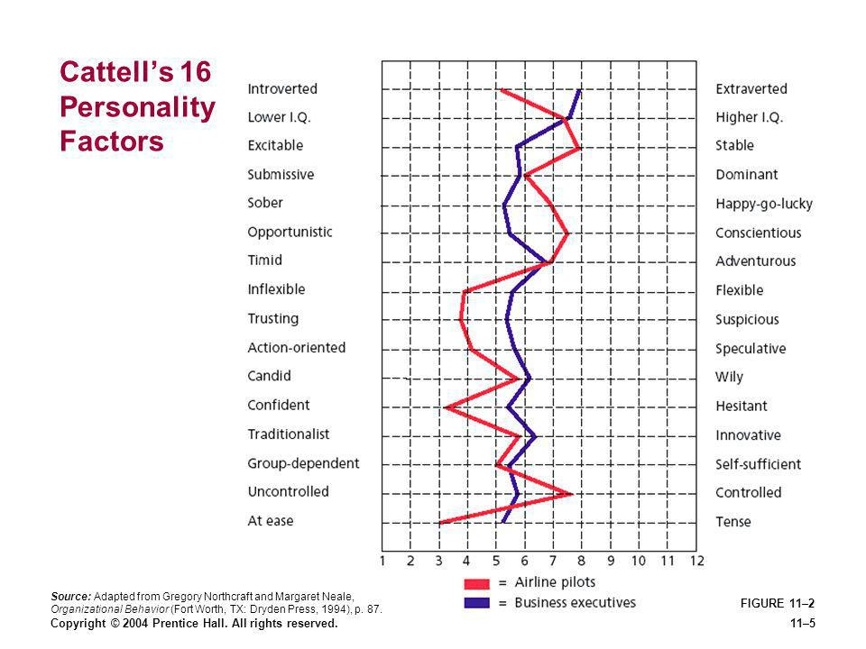 Cattell's 16 Personality Factors