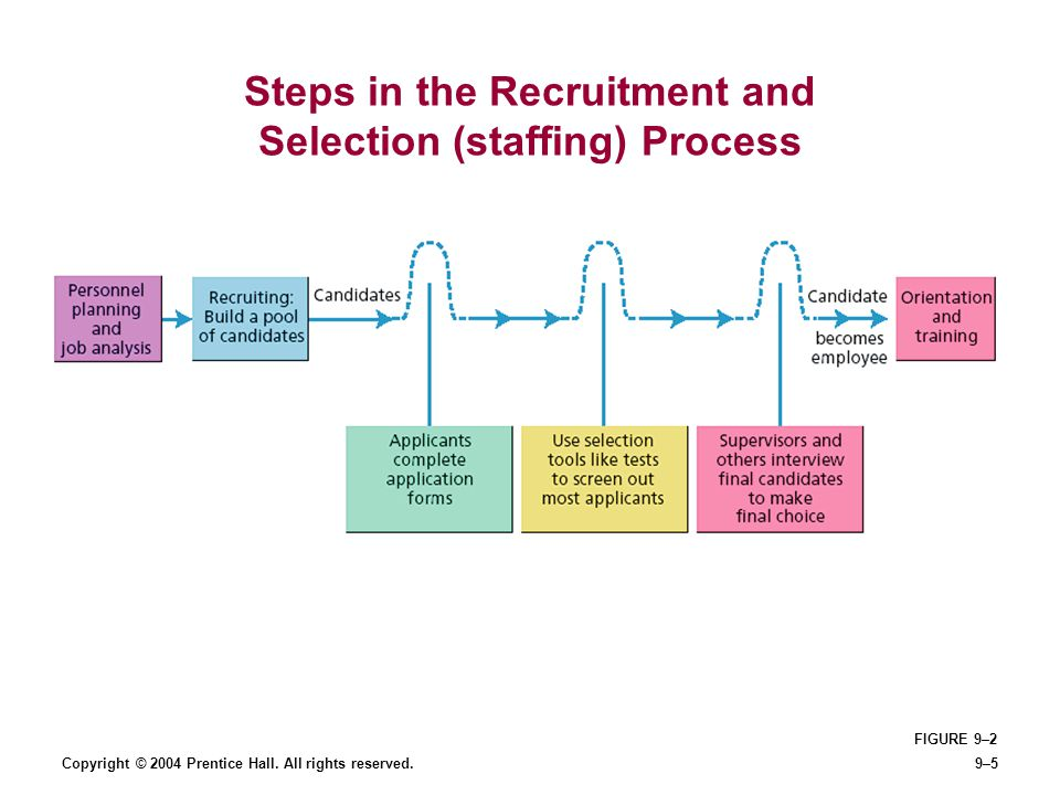 Steps in the Recruitment and Selection (staffing) Process