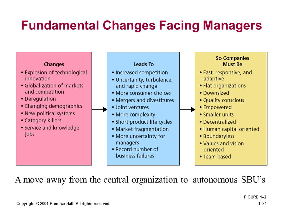 Fundamental Changes Facing Managers