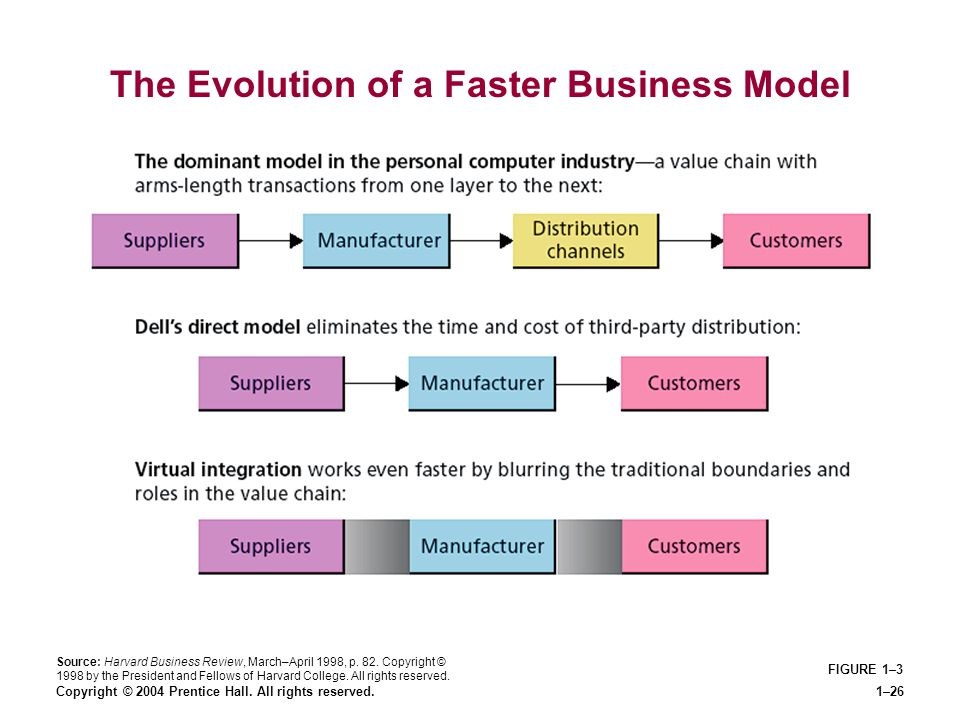 The Evolution of a Faster Business Model