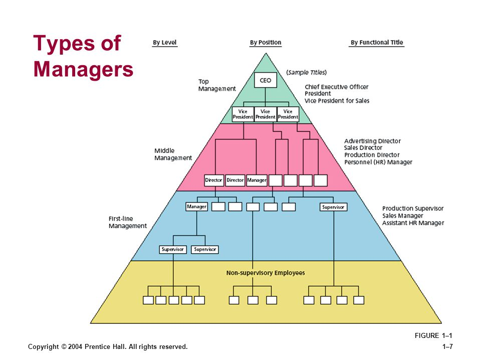 Types of Managers FIGURE 1–1