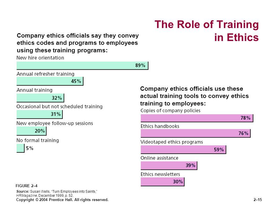 The Role of Training in Ethics
