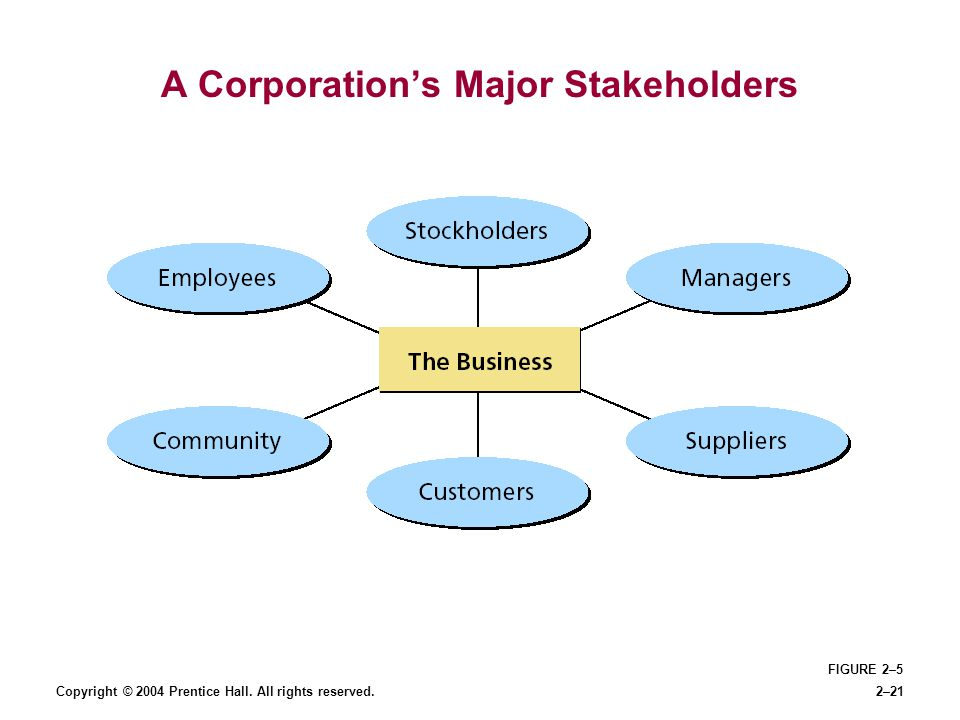 A Corporation's Major Stakeholders