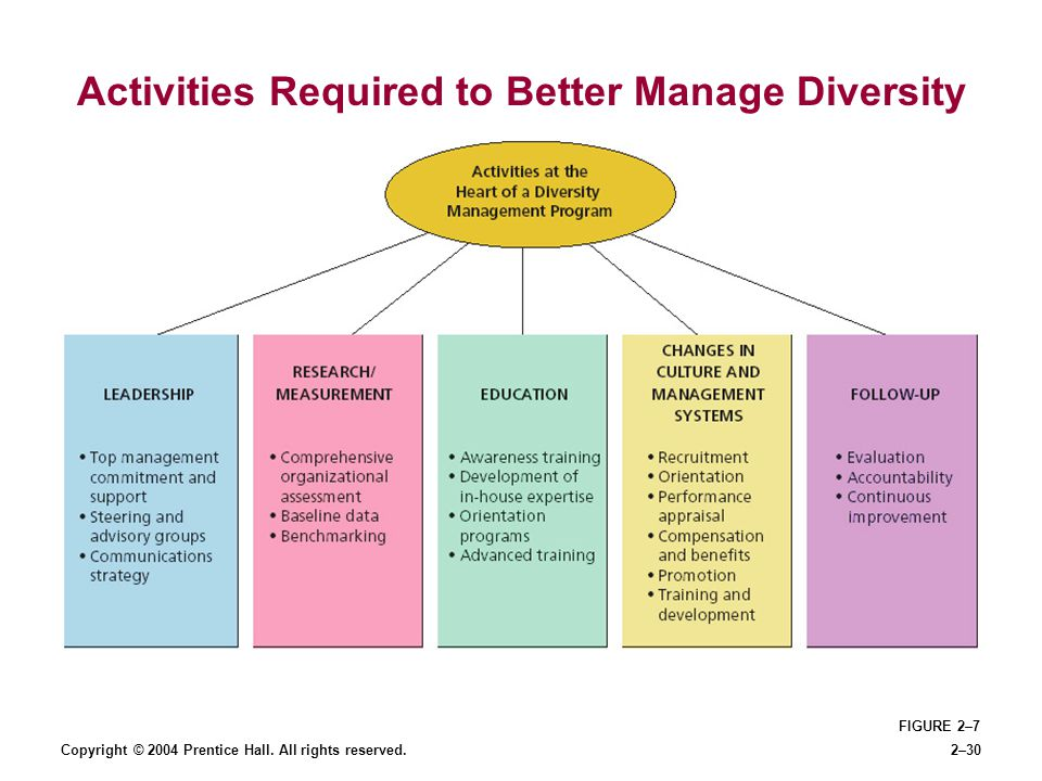 Activities Required to Better Manage Diversity