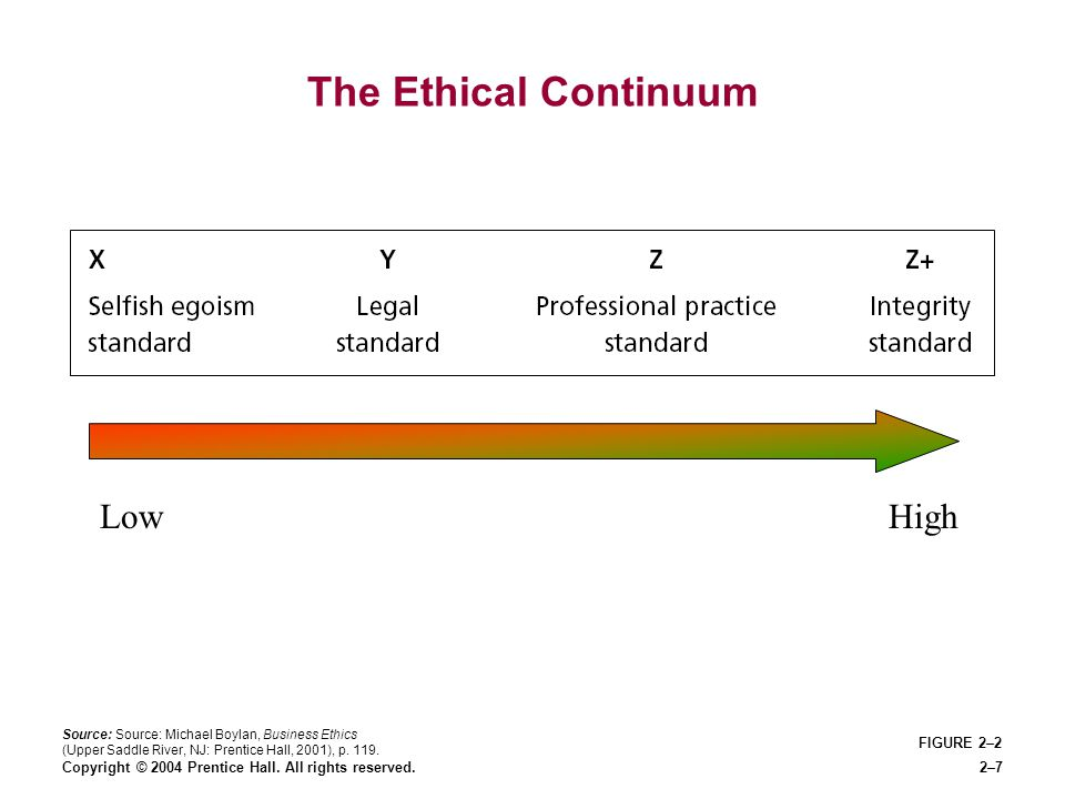 The Ethical Continuum Low High FIGURE 2–2