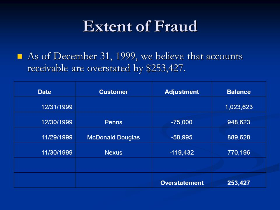 Extent of Fraud As of December 31, 1999, we believe that accounts receivable are overstated by $253,427.