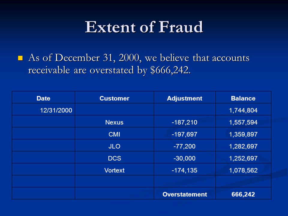 Extent of Fraud As of December 31, 2000, we believe that accounts receivable are overstated by $666,242.