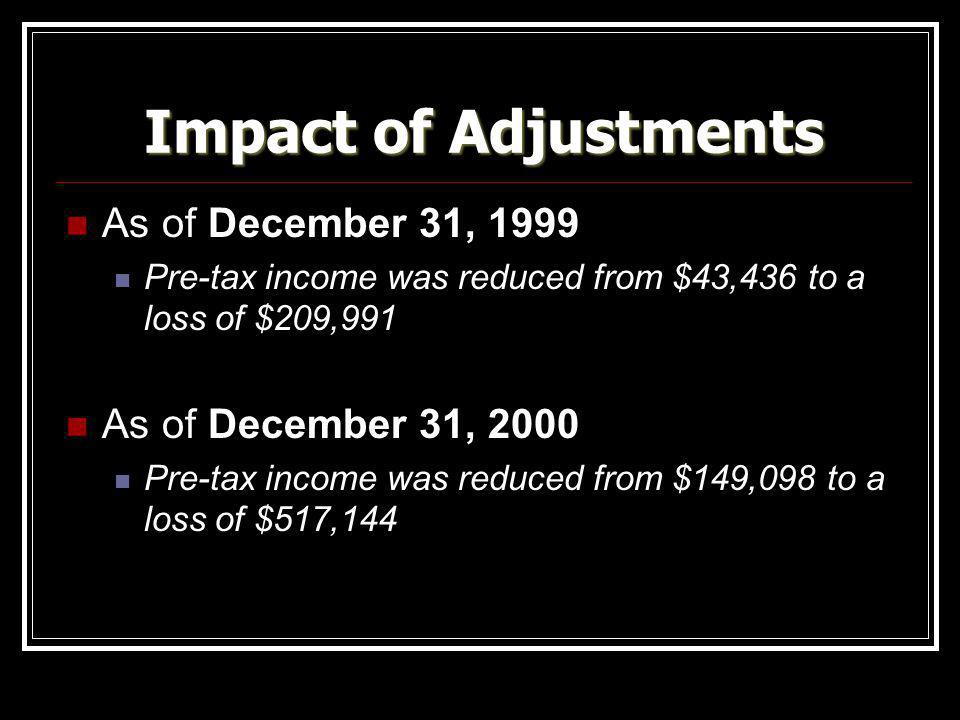 Impact of Adjustments As of December 31, 1999 As of December 31, 2000