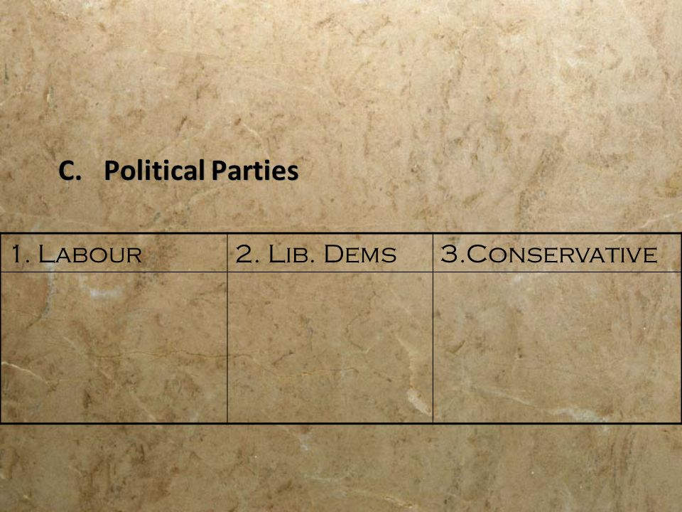 Political Parties 1. Labour 2. Lib. Dems 3.Conservative