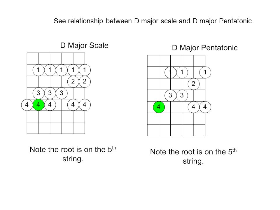 See relationship between D major scale and D major Pentatonic.