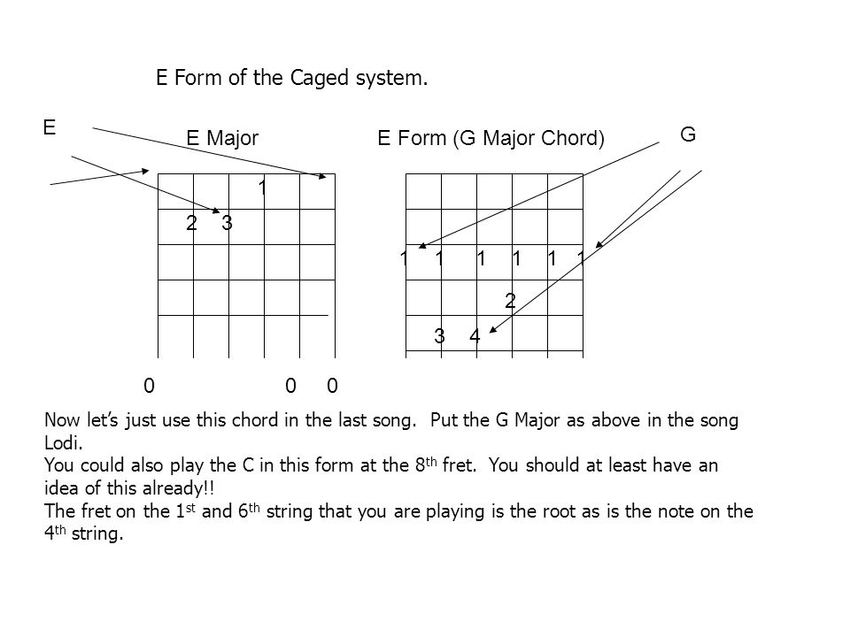 E Form of the Caged system.
