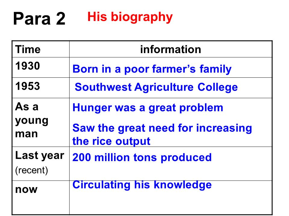 Para 2 His biography Time information As a young man