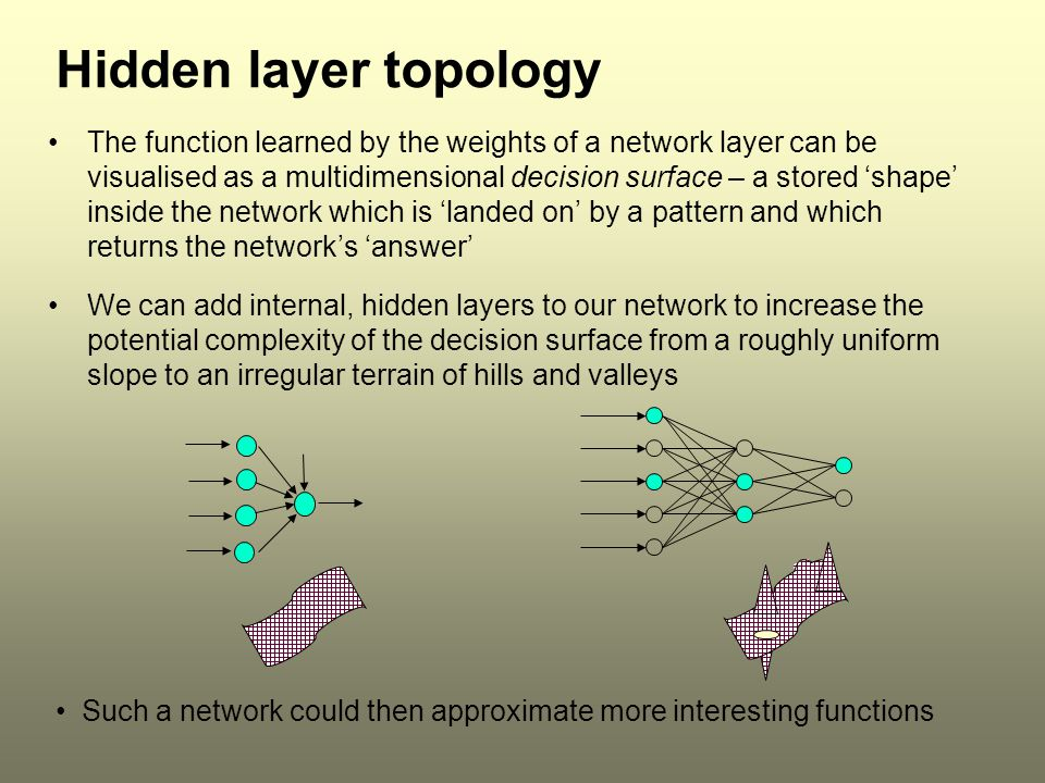 Hidden layer topology