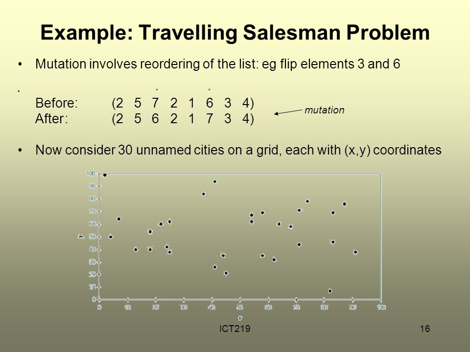 Example: Travelling Salesman Problem