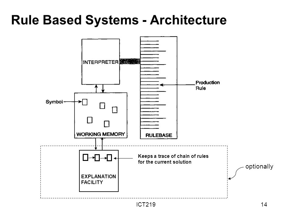 Rule Based Systems - Architecture