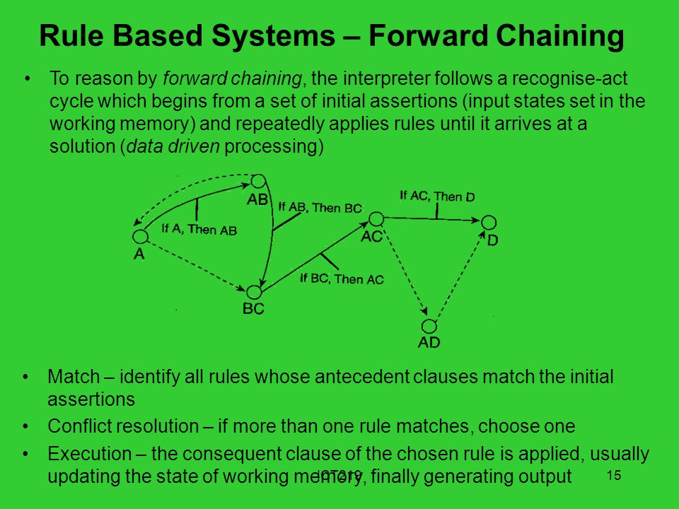 Rule Based Systems – Forward Chaining