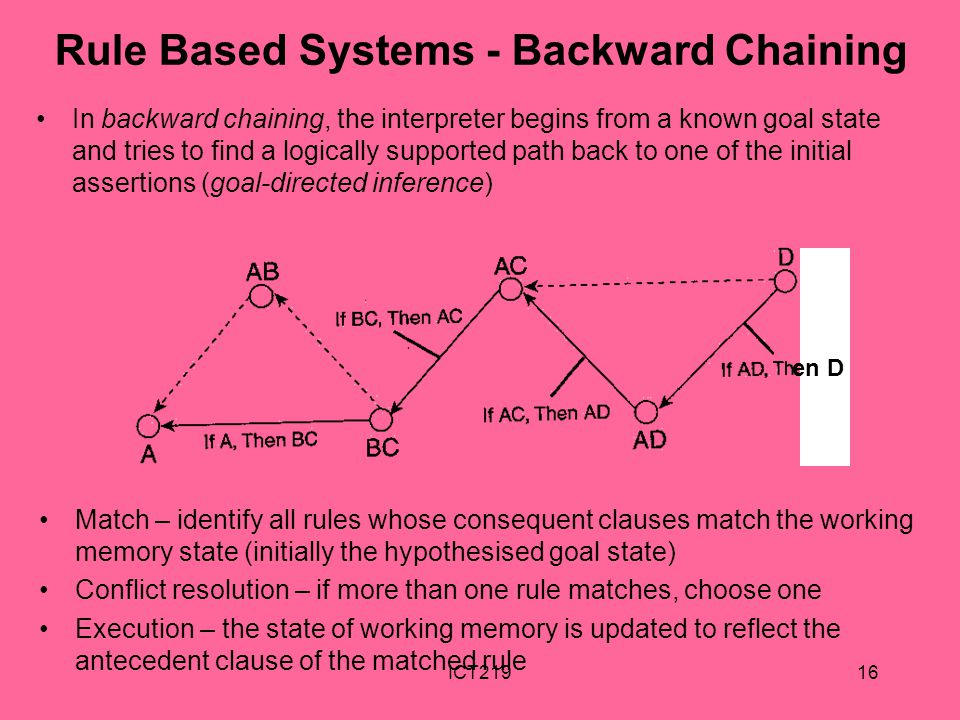 Rule Based Systems - Backward Chaining