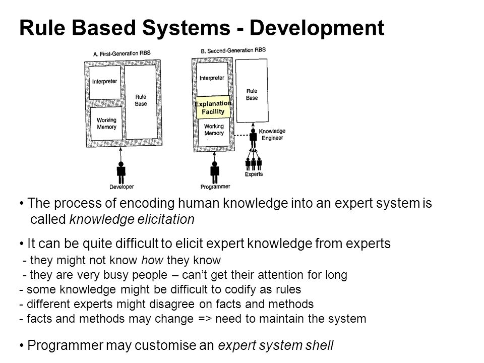 Rule Based Systems - Development