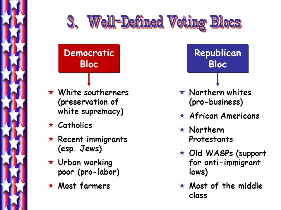 3. Well-Defined Voting Blocs
