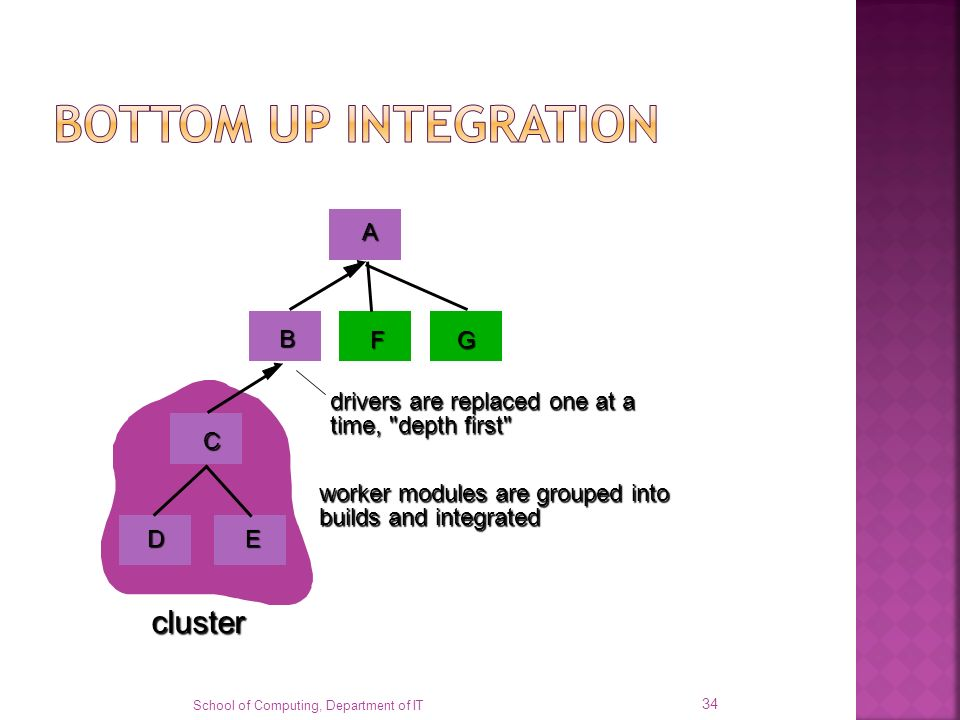 BOTTOM UP INTEGRATION cluster drivers are replaced one at a