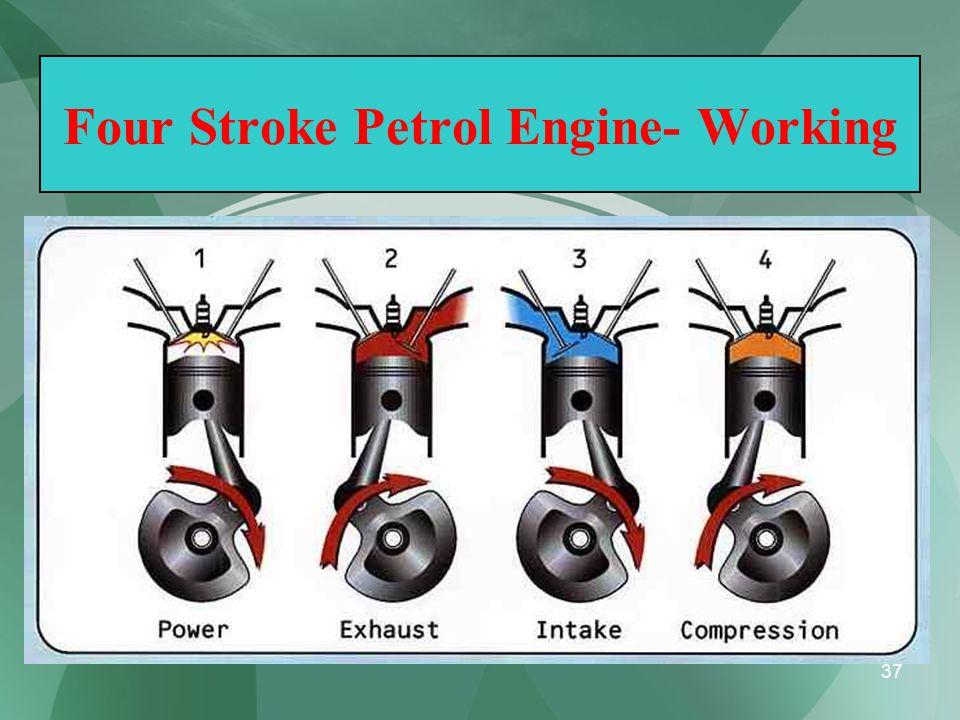 Four Stroke Petrol Engine- Working