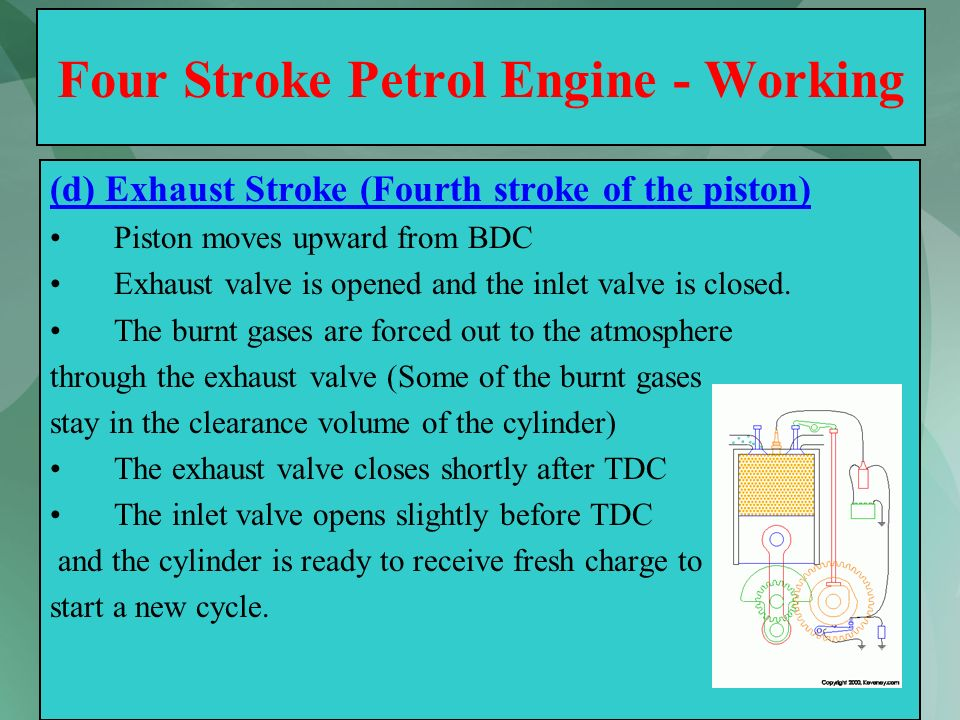 Four Stroke Petrol Engine - Working